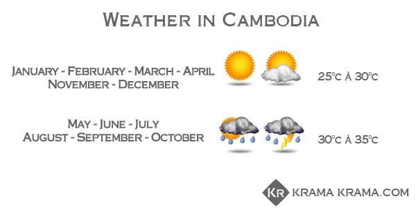 Weather in Cambodia
